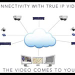 IP Video - More Than Just HD?